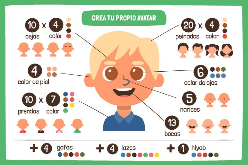 Colección de recursos para crear tu avatar